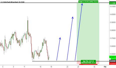 USDZAR: USDZAR Low Risk Long Setup