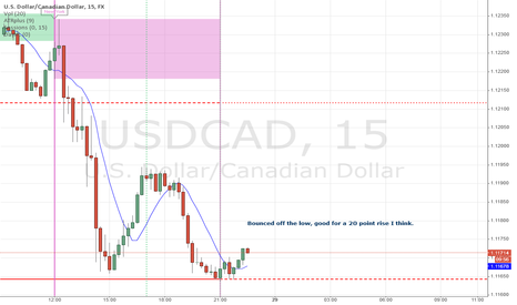 USDCAD: USDCAD about to rise