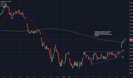 GOOG: GOOG H1 Chart - Ascending Triangle Breakout