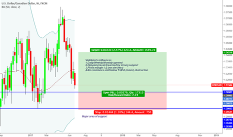 USDCAD: bullish sentiment with confluences (Conservative)