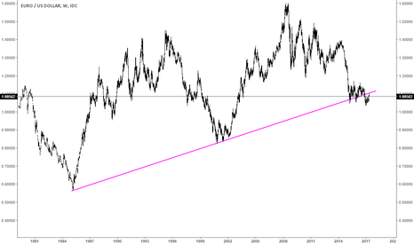 EURUSD: $EURUSD Retested and the multi year supporting Trend line break