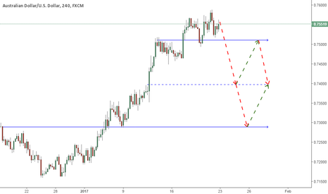 AUDUSD: AUDUSD - Downward moving