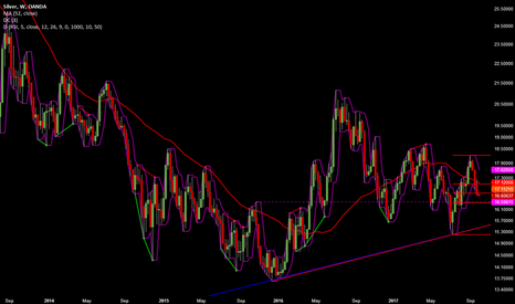 XAGUSD: There is still room...