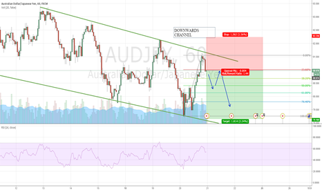 AUDJPY: AUDJPY Fails to break channel, continues lower