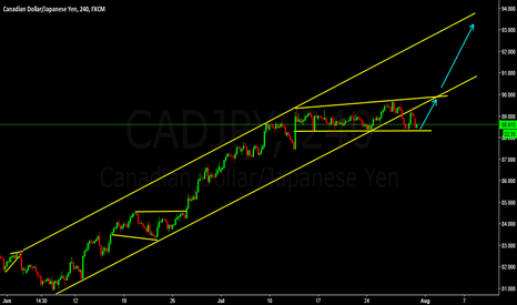 CADJPY: CADJPY Buy setup - Medium Term