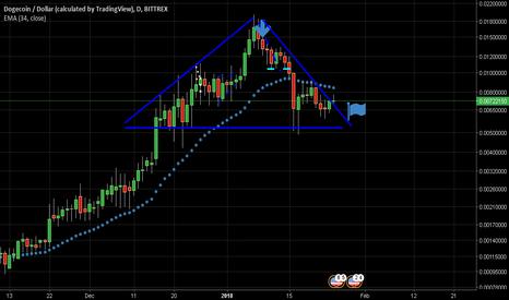 DOGEUSD: Long near $0.0065 , stop $0.0040 , triangle formation