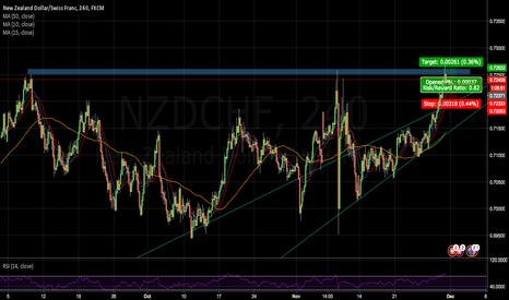 NZDCHF: Resistance Levels on NZDCHF