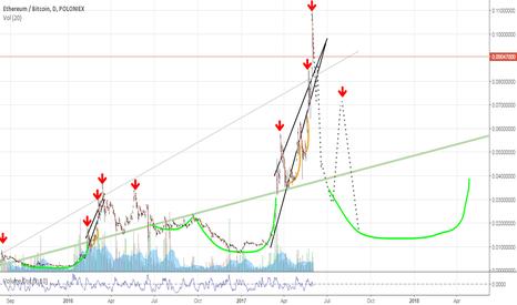 Pasirinktiniai rodikliai tradingview