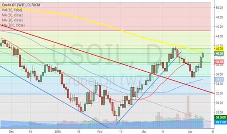 USOIL: Crude Oil Touch MA200