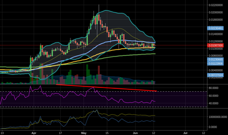 LTCBTC: Daily pinch on the Bollinger Bands