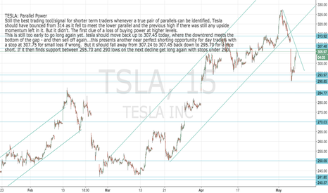 TSLA: TESLA: Coming up to a great short for day traders