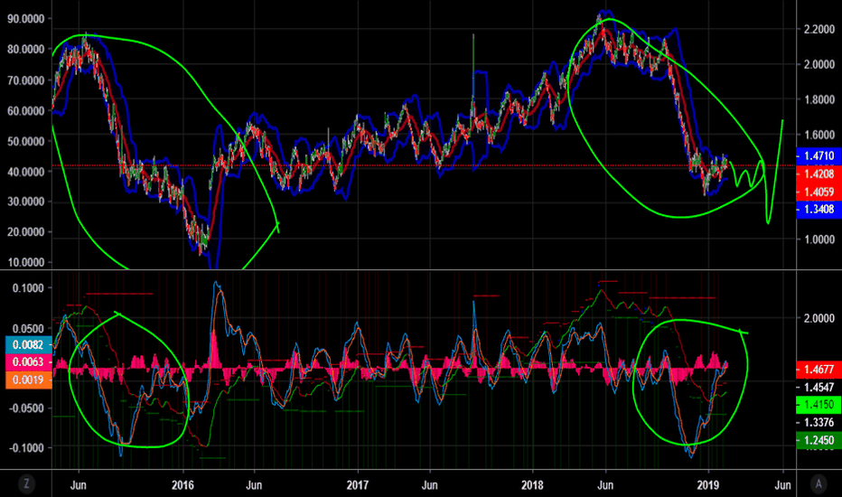 RB1!: What RBOB repeats 2016 cycle.We will see but looks similar