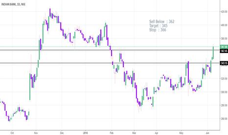 INDIANB: Go short - Target 345