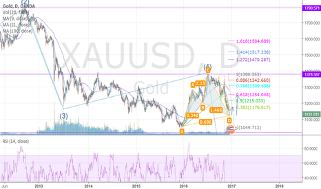 XAUUSD: short term for long, long term for short