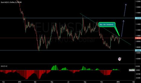 EURUSD: Eur/usd buythe breakout