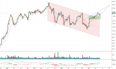 ILMN: Flagged and higher , go long