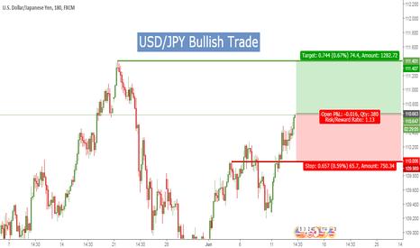 USDJPY: USD/JPY Bullish Call