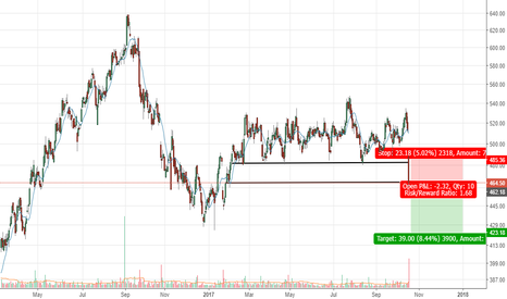AXISBANK: Axis - Broken its important support