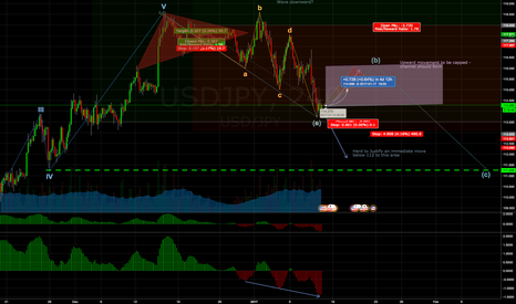 USDJPY: NT Weakness Continues, but Consolidation Ahead
