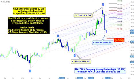 ITC: ITC: Bharat-22 ETF Series-1