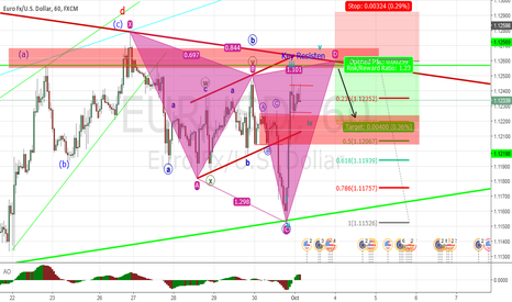 EURUSD: Almost Confluence for Harmonic Cypher Pattern