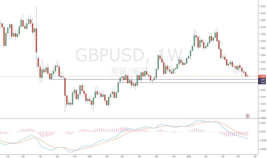 GBPUSD: 英镑兑美元周线空头趋势