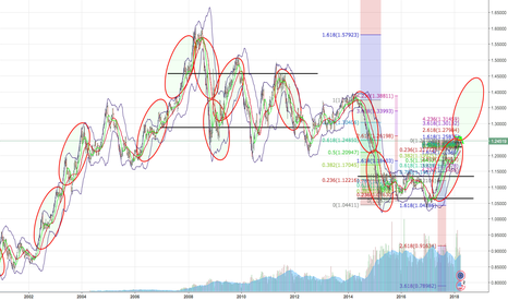 EURUSD: EUR/USD beautiful long prediction by cycles and fibonacci