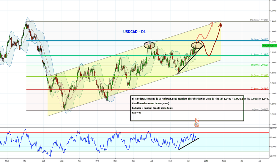 USDCAD: USDCAD - Toujours haussier