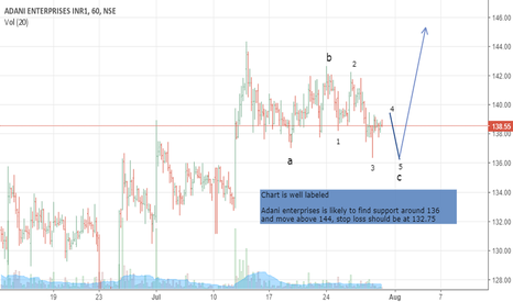 ADANIENT: Adani enterprises short term trade setup