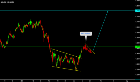AUDCHF: AUDCHF Watch for correction and then buy