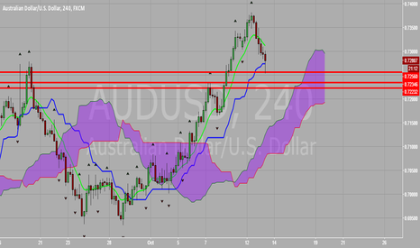 AUDUSD: AUD vs USD Possible Kijun Bounce