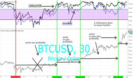 BTCUSD: bitcoin en dollars US (BTCUSD)