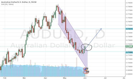 AUDUSD: Break!