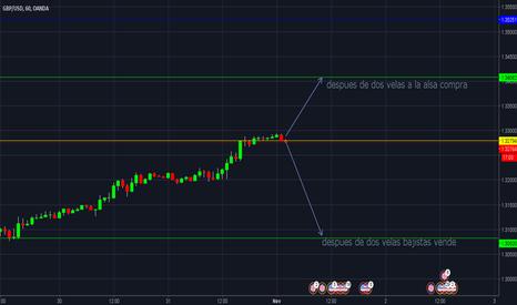 GBPUSD: analisis GBP USD