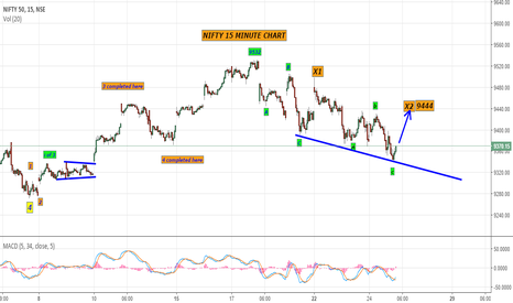 NIFTY: nifty short from high as per elliott wave