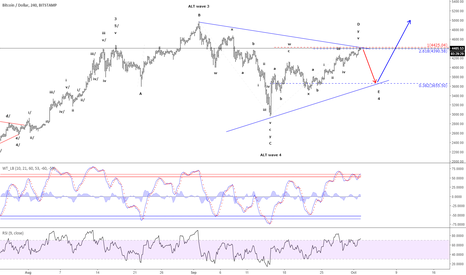 BTCUSD: Bitcoin - Testing the ideal target-area for wave D