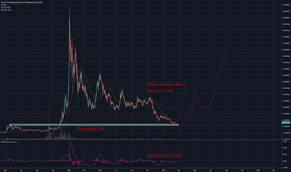 XLMUSD: Possible XLM Bottoming Pattern