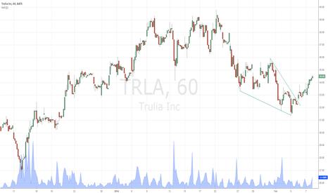 TRLA: Falling wedge breakout