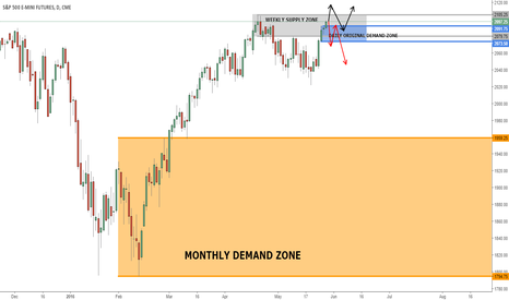 ESM2016: ES SPX Analysis