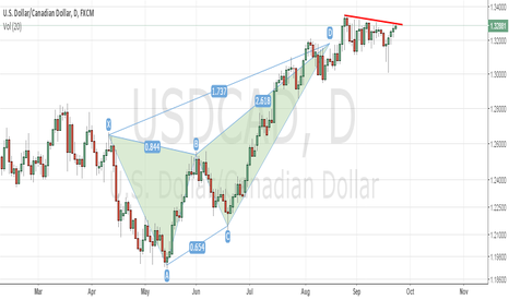 USDCAD: usdcsd sell