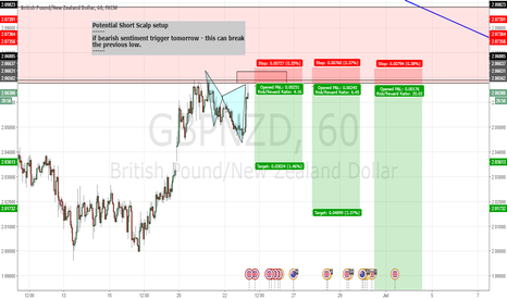 GBPNZD: Potential Short Setup