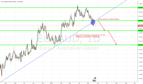 EURAUD: EURAUD, EURO FX / AUSTRALIAN DOLLAR, FORECASH FOR MEDIUM TERM