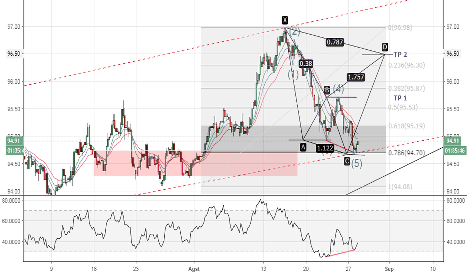 DXY: INDEKS DOLLAR BULLISH