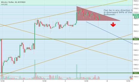 BTCUSD: BTC forming descending triangle. Short setup in play