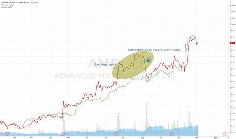 AMD: Keeping an eye on AMD and NVDA