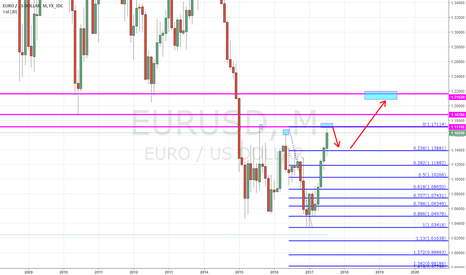 EURUSD: Dollar Srength Coming Back