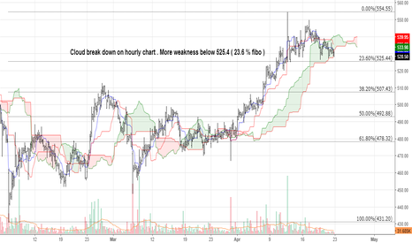 KSCL: Cloud break down on hourly chart . More weakness below 525.4