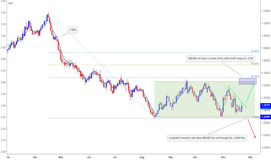 GBPUSD: The GBPUSD playbook – how Brexit could play into price moves