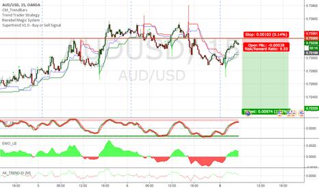 AUDUSD: short AUDUSD / USD strength