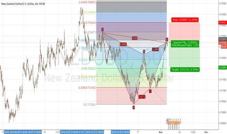 NZDUSD: Gatley formation